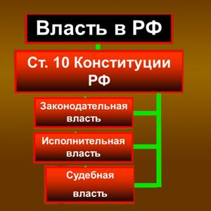 Органы власти Ровного